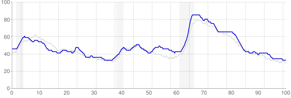 Kentucky monthly unemployment rate chart from 1990 to May 2019